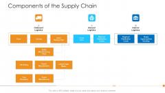 Logistics Management Framework Components Of The Supply Chain Logistics Clipart PDF