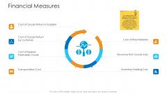 Logistics Management Framework Financial Measures Icons PDF