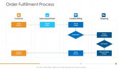 Logistics Management Framework Order Fulfillment Process Inspiration PDF