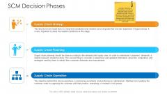 Logistics Management Framework SCM Decision Phases Slides PDF