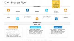 Logistics Management Framework SCM Process Flow Microsoft PDF
