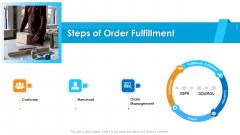 Logistics Management Framework Steps Of Order Fulfillment Designs PDF