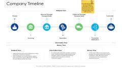 Logistics Management Services Company Timeline Guidelines PDF