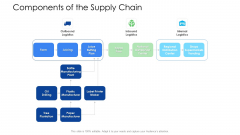 Logistics Management Services Components Of The Supply Chain Logistics Download PDF