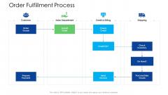 Logistics Management Services Order Fulfillment Process Ideas PDF