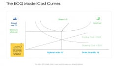 Logistics Management Services The EOQ Model Cost Curves Slides PDF