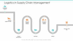 Logistics Operations Management In Supply Chain Network Logistics In Supply Chain Management Icons PDF