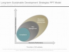 Long Term Sustainable Development Strategies Ppt Model