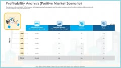 Loss Income Financials Decline Automobile Organization Case Study Profitability Analysis Positive Market Scenario Graphics PDF