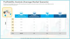 Loss Of Income And Financials Decline In An Automobile Organization Case Study Profitability Analysis Average Market Scenario Portrait PDF