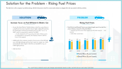 Loss Of Income And Financials Decline In An Automobile Organization Case Study Solution For The Problem Rising Fuel Prices Themes PDF
