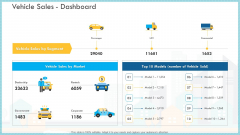 Loss Of Income And Financials Decline In An Automobile Organization Case Study Vehicle Sales Dashboard Infographics PDF