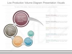 Low Production Volume Diagram Presentation Visuals
