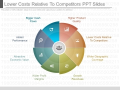 Lower Costs Relative To Competitors Ppt Slides