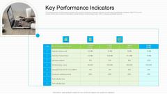 Lowering Sales Revenue A Telecommunication Firm Case Competition Key Performance Indicators Designs PDF