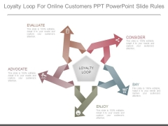 Loyalty Loop For Online Customers Ppt Powerpoint Slide Rules