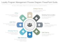 Loyalty Program Management Process Diagram Powerpoint Guide
