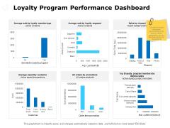 Loyalty Program Performance Dashboard Ppt PowerPoint Presentation File Show