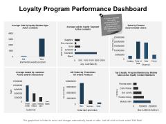 Loyalty Program Performance Dashboard Ppt PowerPoint Presentation Summary Inspiration