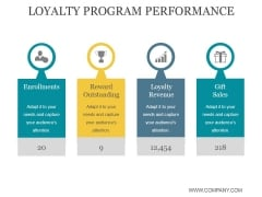 Loyalty Program Performance Ppt PowerPoint Presentation Portfolio