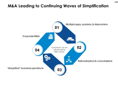 M And A Leading To Continuing Waves Of Simplification Ppt PowerPoint Presentation Gallery Display