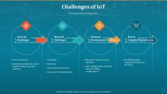 Machine To Machine Communication Challenges Of Iot Professional PDF