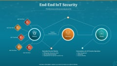 Machine To Machine Communication End End Iot Security Inspiration PDF
