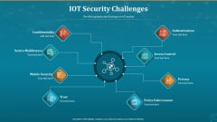 Machine To Machine Communication IOT Security Challenges Pictures PDF