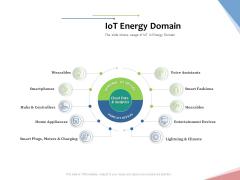 Machine To Machine Communication Outline Iot Energy Domain Ppt Ideas Design Ideas PDF