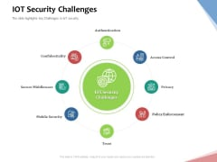 Machine To Machine Communication Outline Iot Security Challenges Ppt File Background Designs PDF