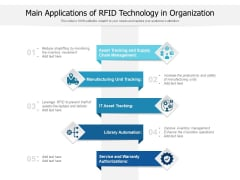 Main Applications Of RFID Technology In Organization Ppt PowerPoint Presentation Inspiration Graphics Pictures PDF