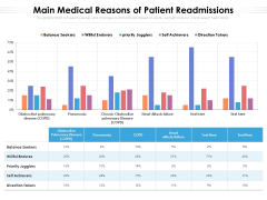 Main Medical Reasons Of Patient Readmissions Ppt PowerPoint Presentation Gallery Rules PDF