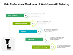 Main Professional Weakness Of Workforce With Debating Ppt PowerPoint Presentation Infographics Gridlines PDF