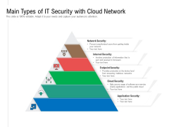 Main Types Of IT Security With Cloud Network Ppt PowerPoint Presentation Gallery Design Ideas PDF