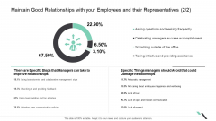 Maintain Good Relationships With Your Employees And Their Representatives Managers Topics PDF