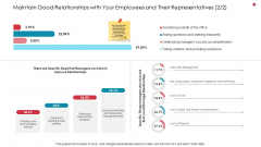 Maintain Good Relationships With Your Employees And Their Representatives Style Business Analysis Method Topics PDF