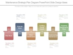 Maintenance Strategic Plan Diagram Powerpoint Slide Design Ideas