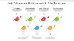 Major Advantages Of Mobile Learning With Higher Engagement Ppt Inspiration Example PDF