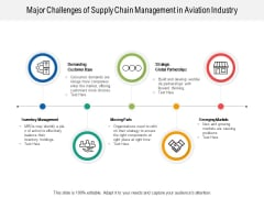 Major Challenges Of Supply Chain Management In Aviation Industry Ppt PowerPoint Presentation Infographic Template Skills