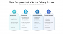 Major Components Of A Service Delivery Process Ppt PowerPoint Presentation File Objects PDF