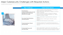 Major Cybersecurity Challenges With Required Actions Mockup PDF