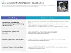 Major Cybersecurity Challenges With Required Actions Themes PDF