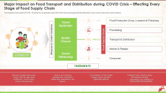Major Impact On Food Transport And Distribution During Covid Crisis Effecting Every Stage Of Food Supply Chain Ppt Visual Aids Professional PDF