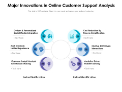 Major Innovations In Online Customer Support Analysis Ppt PowerPoint Presentation Show Summary PDF
