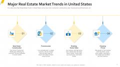 Major Real Estate Market Trends In United States Diagrams PDF