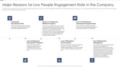 Major Reasons For Low People Engagement Rate In The Company Ppt Portfolio Clipart Images PDF
