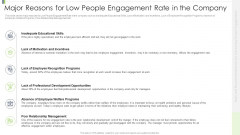 Major Reasons For Low People Engagement Rate In The Company Summary PDF