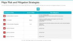 Major Risk And Mitigation Strategies Diagrams PDF
