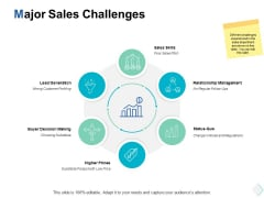 Major Sales Challenges Ppt PowerPoint Presentation File Designs Download