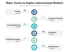 Major Tactics To Explore International Markets Ppt PowerPoint Presentation File Backgrounds PDF